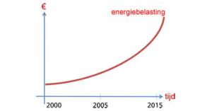 energiebelasting-300x157